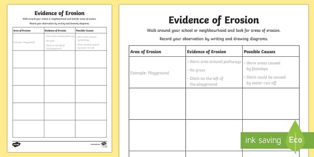 Evidence of Erosion Activity Sheet - erosion, weathering, land erosion, soil erosion,Australia, worksheet