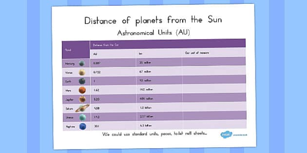 Distance of Planets to the Sun in Astronomical Units - australia