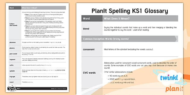 PlanIt Spelling Year 1 Glossary for Teachers