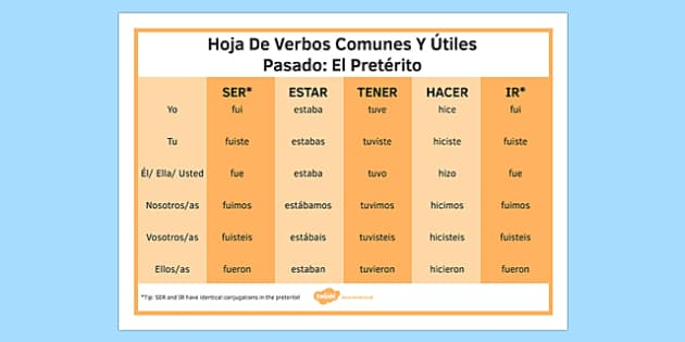 Preterite Tense Common and Useful Spanish Verbs Mat