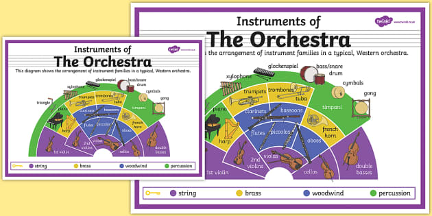 Instruments of the Orchestra Poster - orchestra, instruments, family, poster
