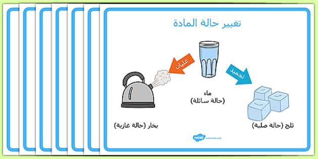 ملصقات تغيير حالة المادة - حالاات المادة، غاز، صلب،سائل