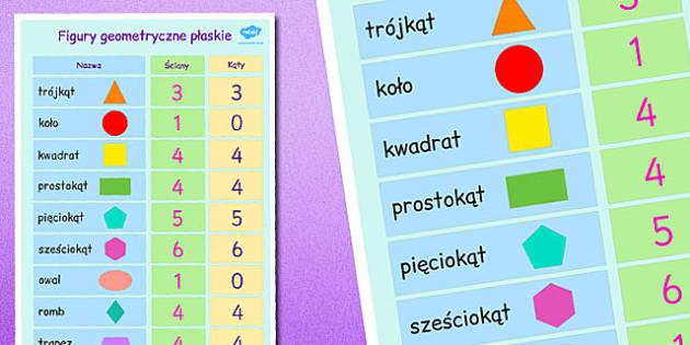 Plakat Figury geometryczne po polsku - matematyka, geometria