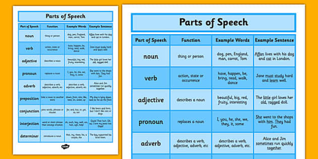 Parts of Speech Display Poster - parts of speech, parts of speech poster, grammar poster, grammar, types of words, nouns, verbs, pronouns, adjectives, prepostions
