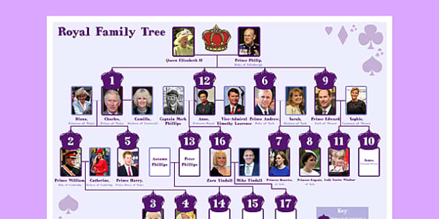 New Royal Family Tree - royal family, tree, family tree, family