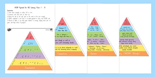 NZ Levelled VCOP Yrs 1 - 8 3D Pyramid