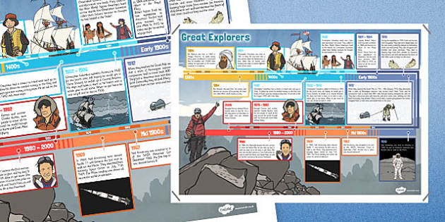 Great Explorers Timeline Display Poster - timeline, poster, display, great explorers, explore