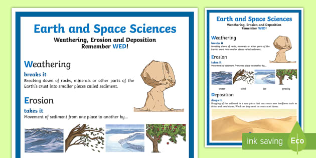 Weathering erosion and deposition display poster earth and for Land and soil resources wikipedia