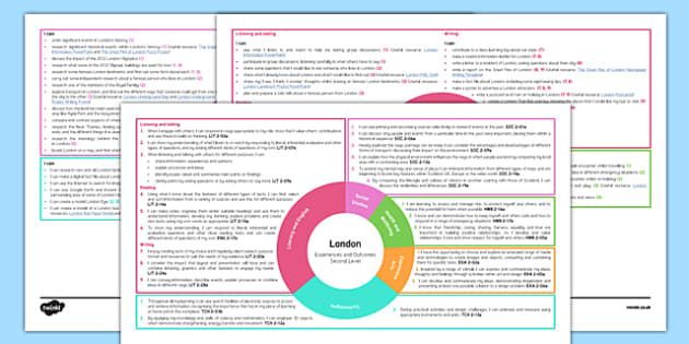 London Interdisciplinary Topic Web CfE Second Level - CfE, Social Studies, People, Place, Environment, Cities, City, Cross Curricular, IDL, Topic, Plan, Planner