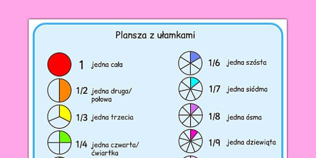 Plansza Ułamki po polsku - matematyka, procenty