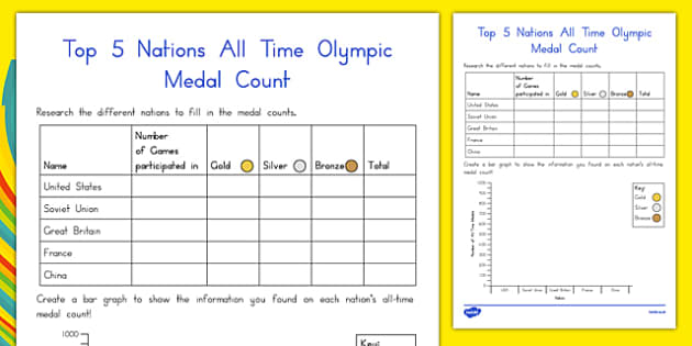 All-Time Medal Count - olympics, medals, bar graph, bar chart, American, top nations, data