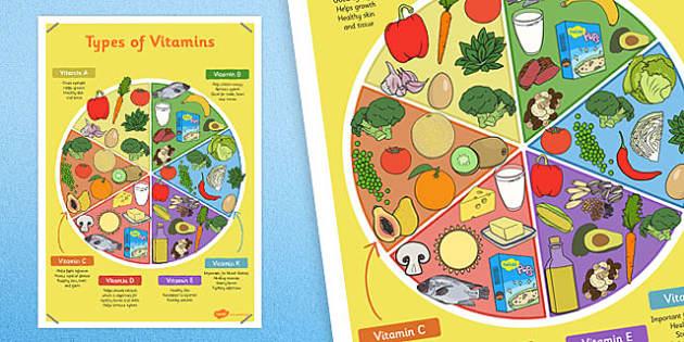 Types of Vitamins Poster - vitamins, poster, display, types