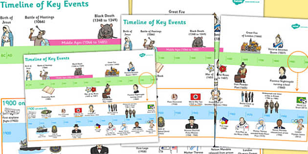 KS1 Key Events History Timeline - ks1, key, events, history, time