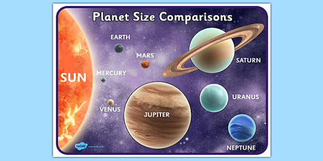 Planets Size Comparison Poster Detailed Images - space, planet