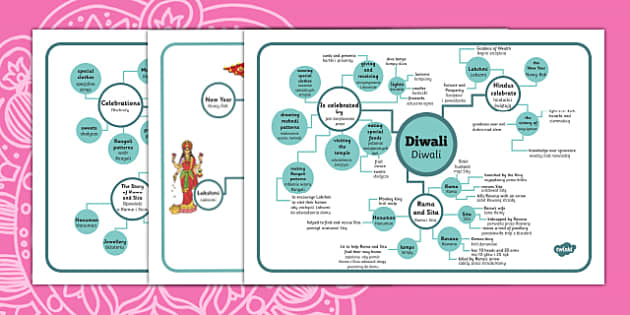 Diwali Concept Maps Polish Translation