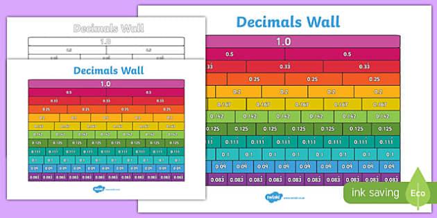 Equivalent Decimals Wall - decimals, equivalent, visual, poster, ks2, display, show, 1, 0.5, equal, same