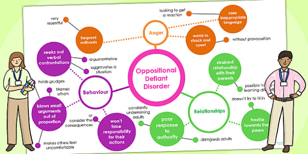 Oppositional Defiant Disorder Mind Map Interactive PowerPoint