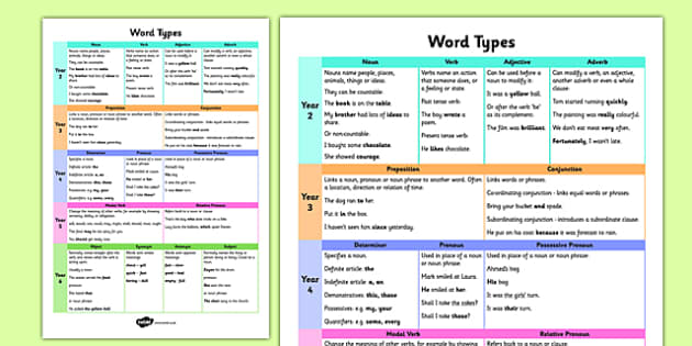 Word Types Word Mat - word mat, word types, noun, verb, glossary, GPS, SPaG