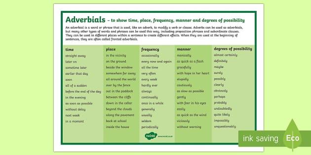 Year 4 SPaG Adverbials Word Mat
