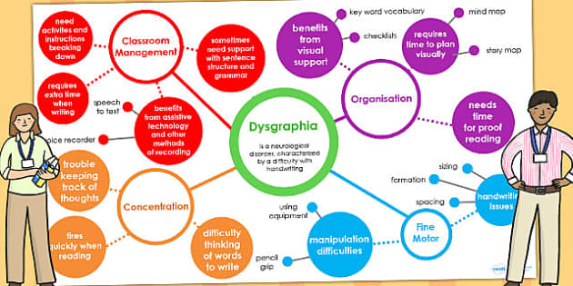 Dysgraphia Interactive Mind Map PowerPoint - SEN, SEN mind map