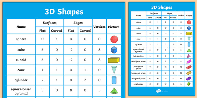 3D Shapes Properties Display Poster - shapes, 3D shapes, poster