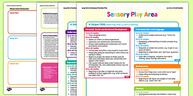 EYFS Sensory Play Continuous Provision Plan Posters 16- 26 to 40-60 Months
