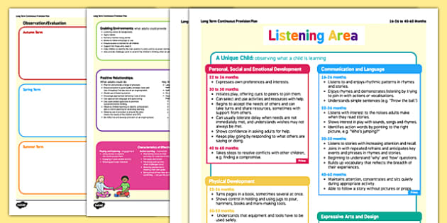 EYFS Listening Area Continuous Provision Plan Posters 16- 26 to 40-60 Months