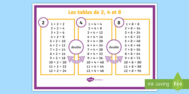 Poster d 39 affichage les tables de multiplications de 2 4 for Les multiplications