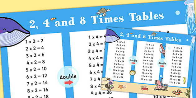 Year 3 2 4 8 Times Tables Multiplication Poster - multiply, ks2, times table, times tables