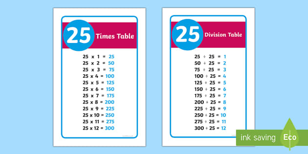 IKEA Tolsby 25 Times and Division Table Prompt Frame - ikea tolsby, ikea, tolsby frame, tolsby, frame, 25, times table, times tables, division, division table, prompt