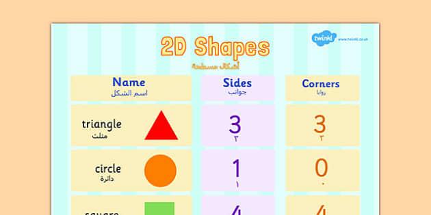 2D Shapes Properties Poster Arabic Translation - arabic, 2d shapes, properties, poster, display