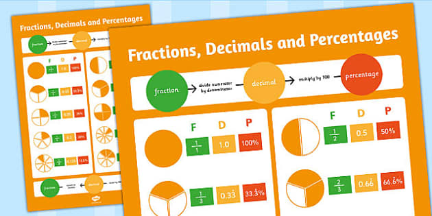 Large Fractions Decimals and Percentages Poster - display, poster