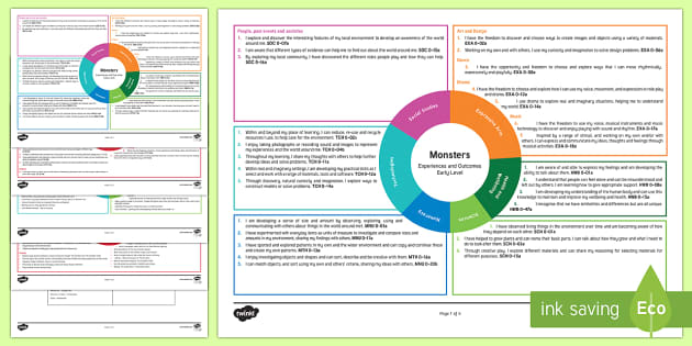 Monsters Early Level Topic Web - Interdisciplinary Topic Web, Monsters, maths, technology, Gruffalo, Monsters Inc, IDL, CfE, cross cu