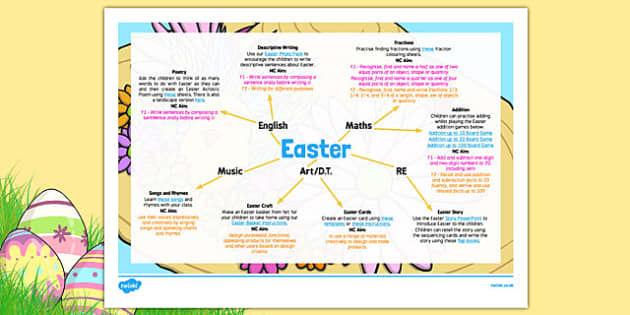 KS1 Easter Topic Web - Easter, Topic resources, Easter writing. Easter Maths, Easter Story, Easter Craft, Easter Lesson ideas