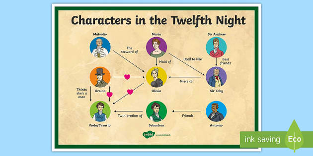Characters in the Twelfth Night Display Poster -  Shakespeare, Twelfth Night, 12th Night, christmas, ks2, ks3, english, literature, shakespear