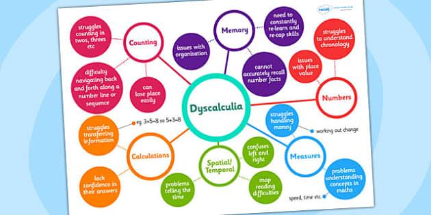 Dyscalculia Mind Map - dyscalculia, mind map, teacher aid, help