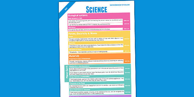 Scottish Curriculum For Excellence Overview Posters Early Science
