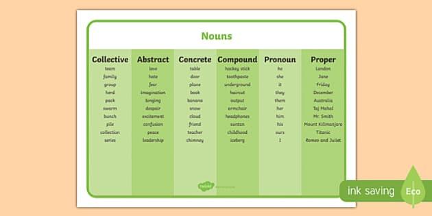 Noun Word Mat - noun, word mat, word, mat, literacy, words, noun word mat