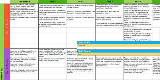 Australian Science Report Bank of Statements Y1-6 - australian, science, report, bank, statements, assessment
