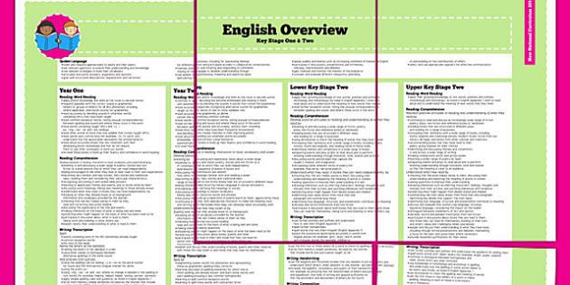 2014 Curriculum English Overview - new curriculum, literacy