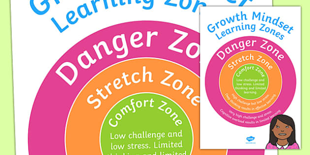 Growth Mindset Learning Zones Upper School A4 Display Poster-Australia