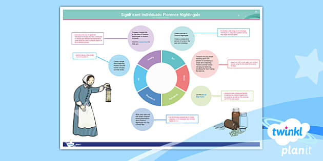 PlanIt Y2 Significant Individuals: Florence Nightingale Topic Web