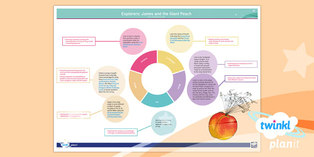 PlanIt Y4 Explorers: James and the Giant Peach Topic Web - roald, dahl, cross, curricular, enquiry, year 4, y4, literacy, english, ks2, writing, explorers, roa