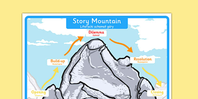 Story Mountain Display Poster Large Polish Translation - polish, story mountain, display poster, display, poster