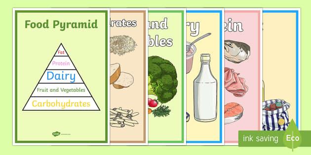 Food Pyramid Display Posters - food pyramid, food groups, display, posters, banner, sign