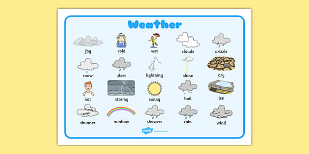 Weather Word Bank - Weather display, KS1, word mat, mats, writing aid, Weather, weather chart, weather display, date display, rain, sun, snow, fog, cloud