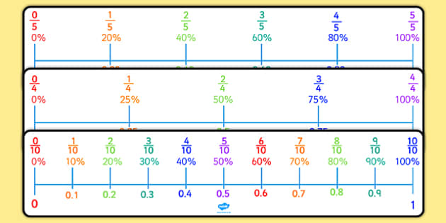Percentages, Decimals and Fractions Number Line Pack - percentages, decimals, fractions, number line, pack, numberline