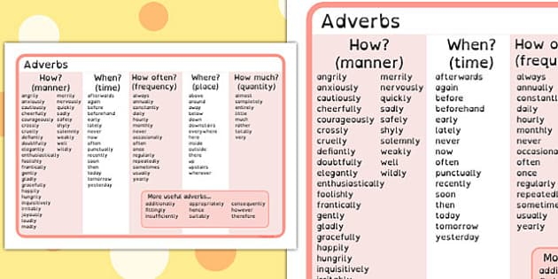 Adverb Word Mat Dyslexia - australia, words, adverbs, dyslexic, spag
