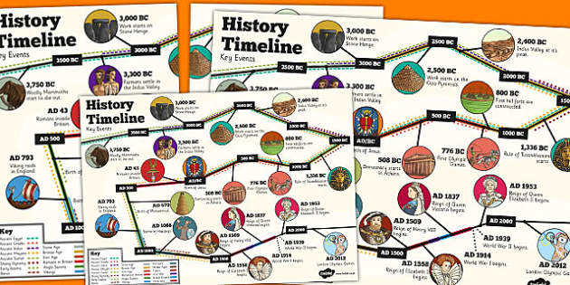 Bbc history timeline ks2 displays