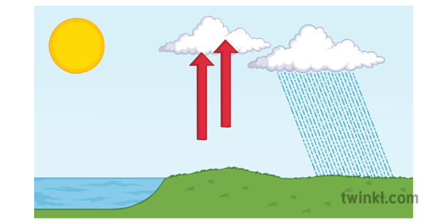 Convectional Rainfall Geography Diagram Weather Climate KS3 KS4